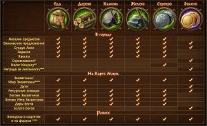 Таблица получения ресурсов в Vikings: War of Clans